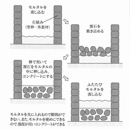 ローマ人のコンクリート工法.jpg