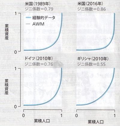 ローレンツ曲線(欧米).jpg