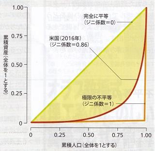 ローレンツ曲線(米国・2016年).jpg
