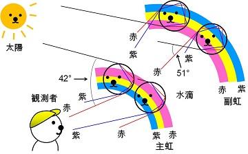 二重虹(荒木博士).jpg