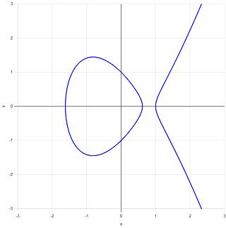 図B:成分が2つの楕円曲線.png