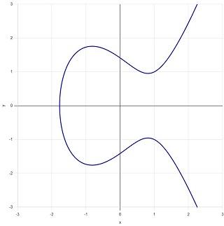 図C:成分が1つの楕円曲線.jpg