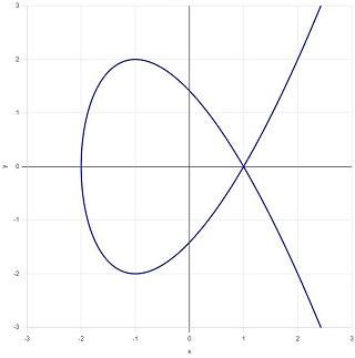 図E:結節点をもつ3次曲線.jpg