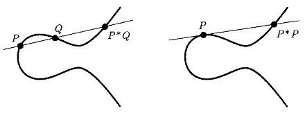 図G:楕円曲線上の有理点.jpg