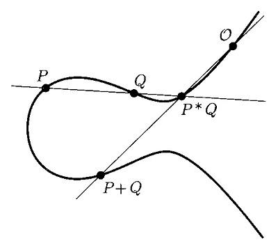 図H:楕円曲線上の群演算.jpg
