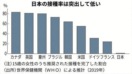 日本の接種率は突出して低い.jpg