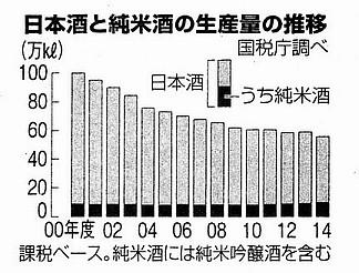 日本酒と純米酒の生産量の推移.jpg
