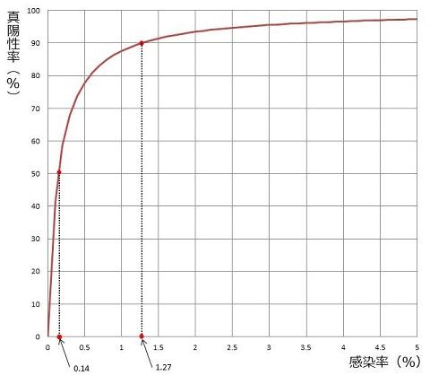 真陽性率.jpg