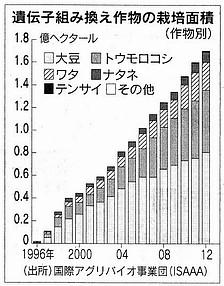 遺伝子組み換え作物の栽培面積.jpg