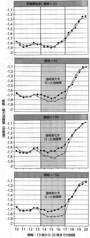 電力価格RCT実験.jpg