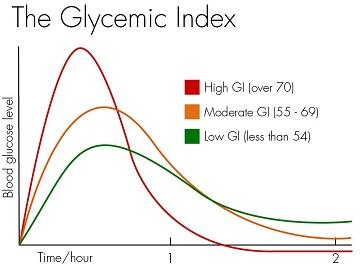 Glycemic Index.jpg